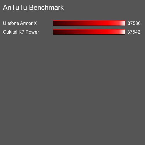 AnTuTu 10 or D2 test result