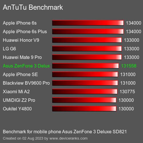 AnTuTuAnTuTu Еталоном Asus ZenFone 3 Deluxe SD821