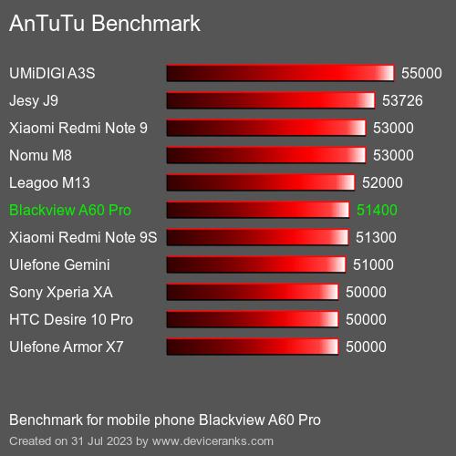 AnTuTu Blackview A60 Pro el resultado de la prueba