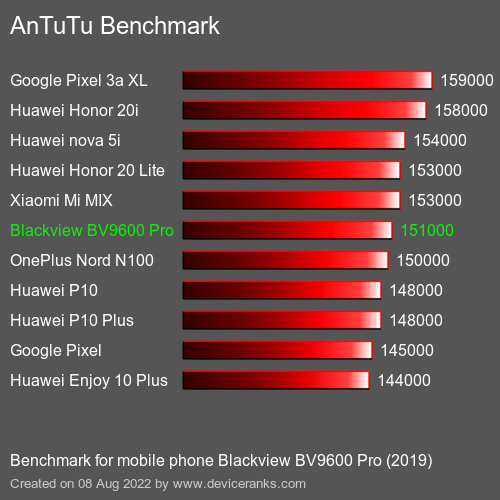 AnTuTuAnTuTu Benchmark Blackview BV9600 Pro (2019)