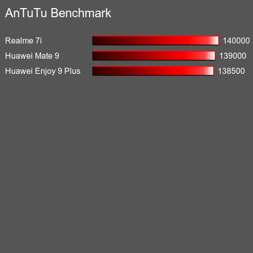 AnTuTuAnTuTu Benchmark Blackview BV9700 Pro