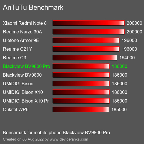 AnTuTuAnTuTu Benchmark Blackview BV9800 Pro