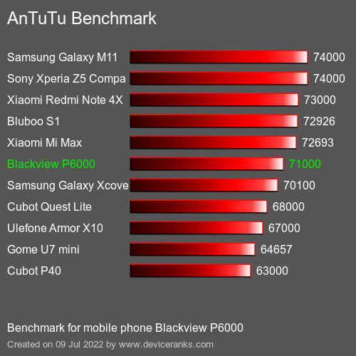 AnTuTuAnTuTu Benchmark Blackview P6000