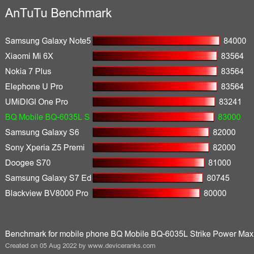 AnTuTuAnTuTu Benchmark BQ Mobile BQ-6035L Strike Power Max