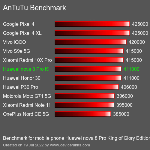 AnTuTuAnTuTu Benchmark Huawei nova 8 Pro King of Glory Edition