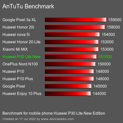 AnTuTuAnTuTu De Referencia Huawei P30 Lite New Edition