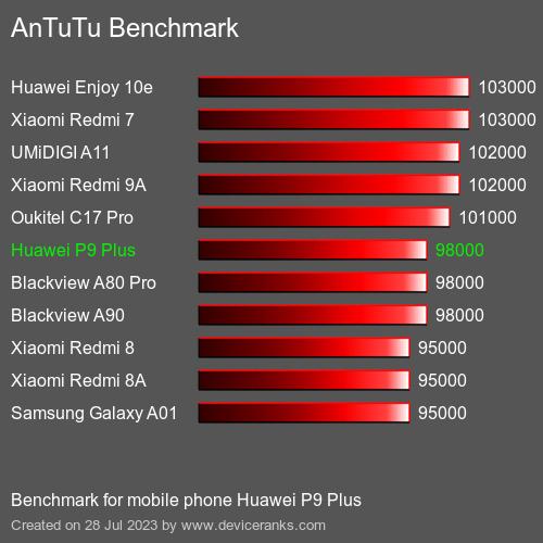AnTuTu Huawei P9 Plus test result