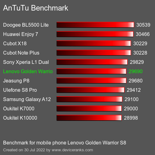 AnTuTuAnTuTu Benchmark Lenovo Golden Warrior S8
