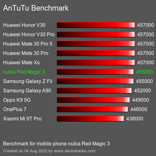 AnTuTuAnTuTu Benchmark nubia Red Magic 3