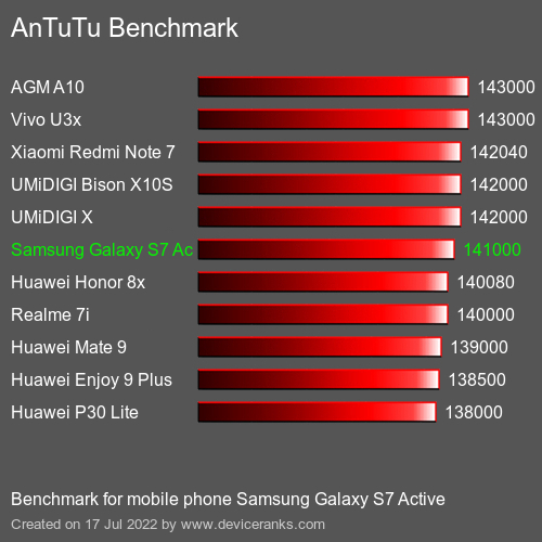 Antutu Samsung Galaxy S7 Active Test Result