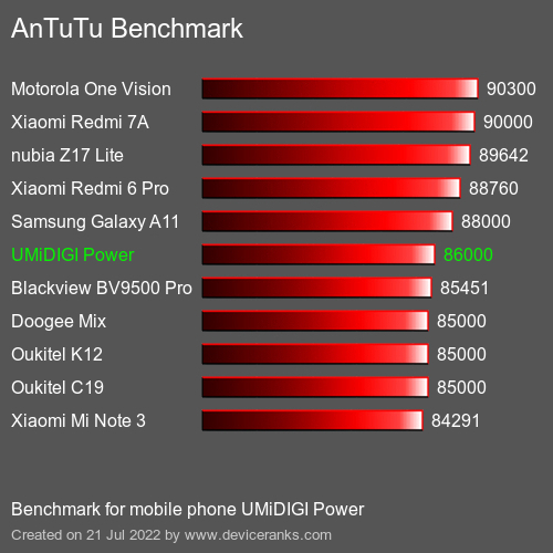 AnTuTuAnTuTu Benchmark UMiDIGI Power