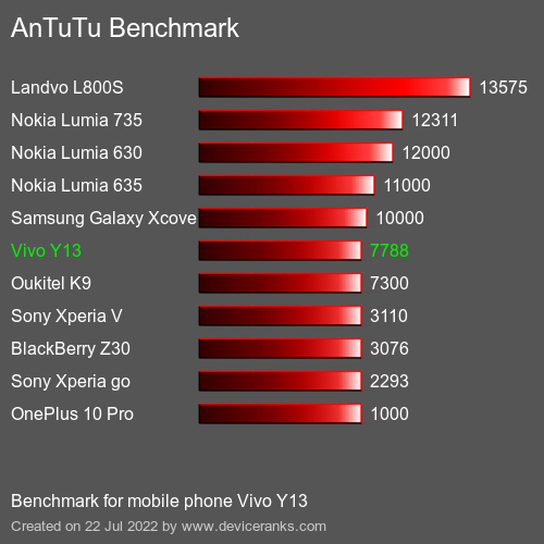 AnTuTu Vivo Y13 test result
