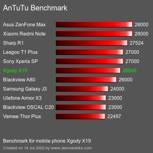 AnTuTu Xgody X19 test result