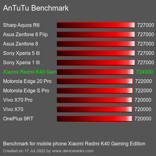 AnTuTuAnTuTu Эталоном Xiaomi Redmi K40 Gaming Edition