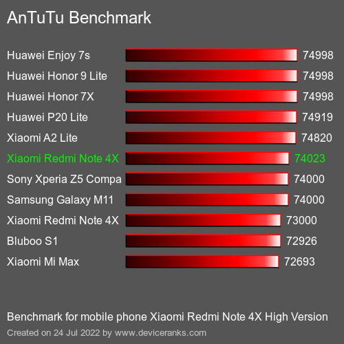 AnTuTuAnTuTu Benchmark Xiaomi Redmi Note 4X High Version